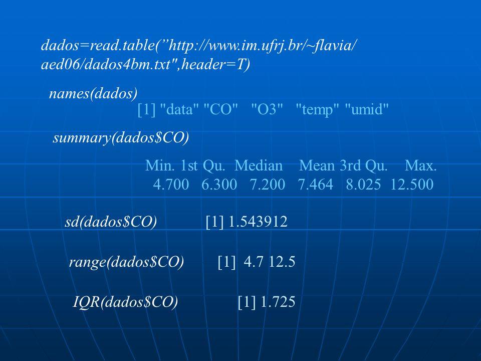 dados=read.table( http://www.im.ufrj.br/~flavia/ aed06/dados4bm.txt ,header=T) names(dados) [1] data CO O3 temp umid